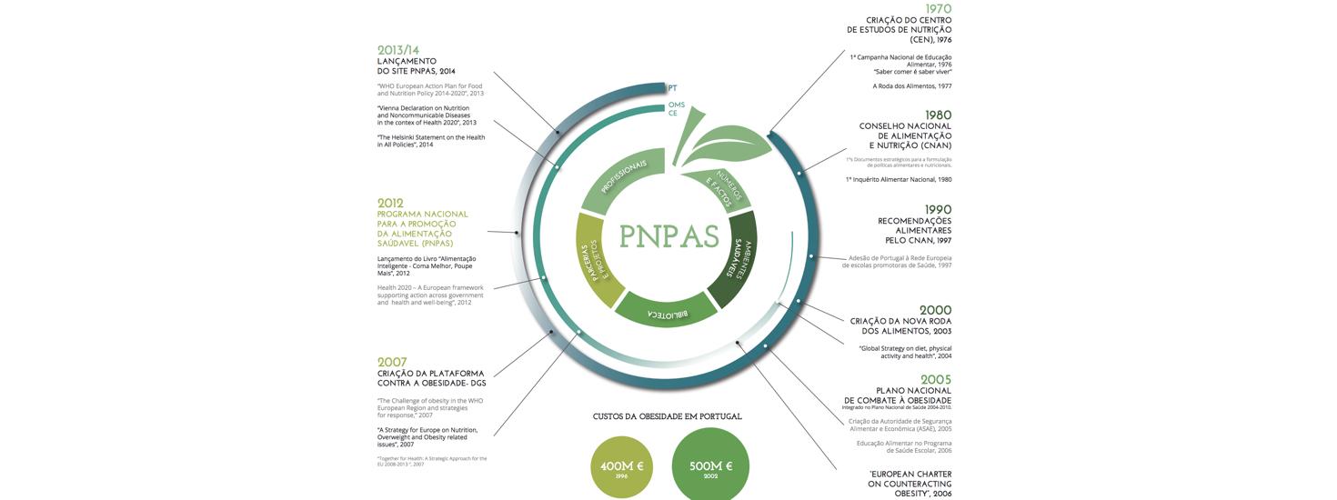 Apresentação do PNPAS