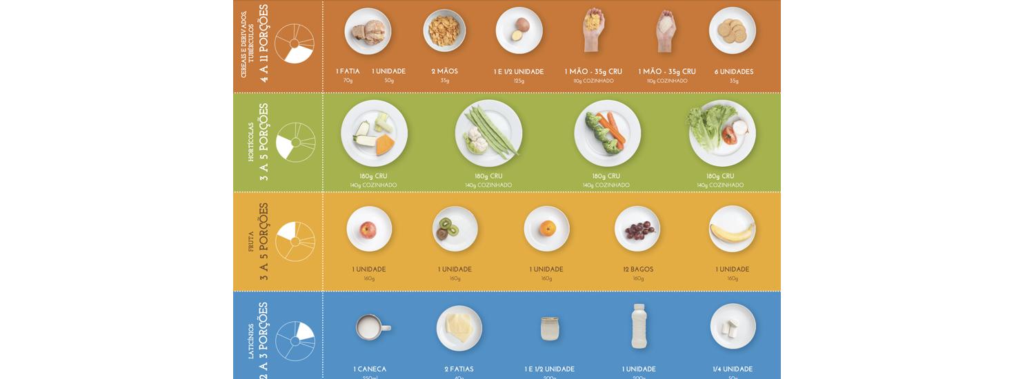 Porções da Nova Roda dos Alimentos